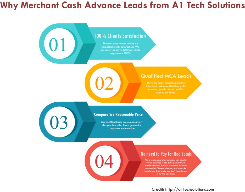 Merchant Cash Advance Leads Generation
